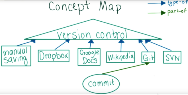 concept map of git